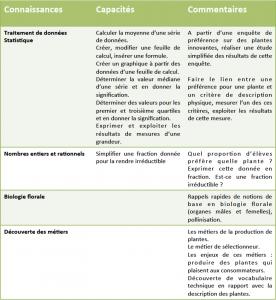 Objectifs Atelier Maths & Vétégal